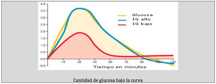 Ndice gluc mico salud y fitness - Alimentos bajos en glucosa ...