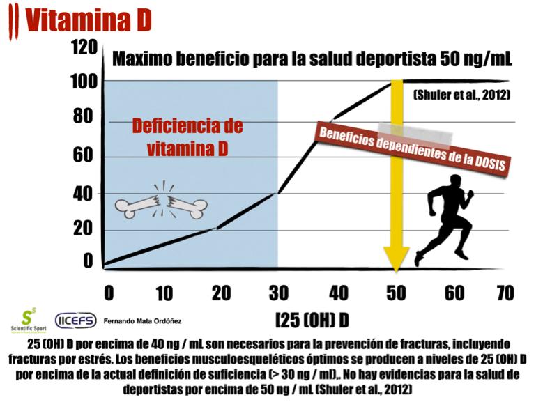 Vitamina D en atletas (Parte II) - Salud y Fitness