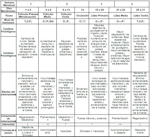 ciclos oxandrolona y winstrol