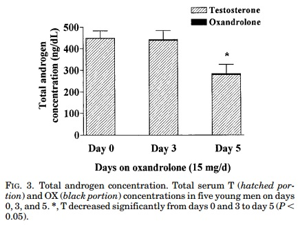 oxandrolone for muscular dystrophy