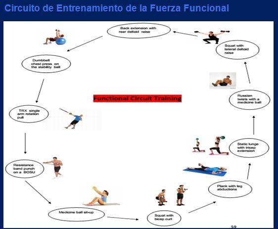 Circuito Fuerza Resistencia : Circuitos de entrenamiento funcional dietas nutricion